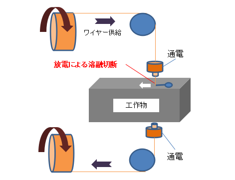 金属切断の種類(工業系)画像