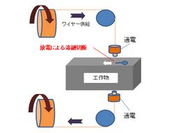 ワイヤーカット原理3.png