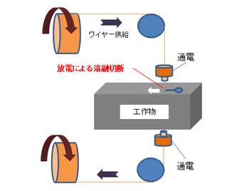 ワイヤーカットの原理