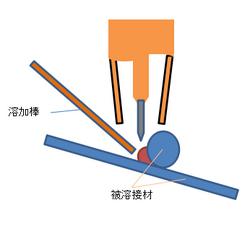 ティグ肉盛り溶接の構造 (1).png