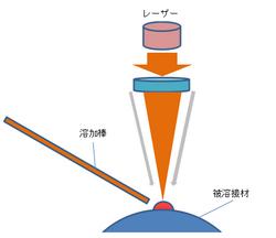 レーザー溶接 (1).png