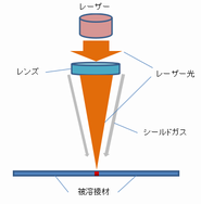 レーザー溶接 (2).png