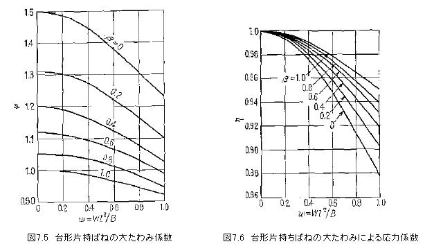 板バネの計算式板バネの計算式